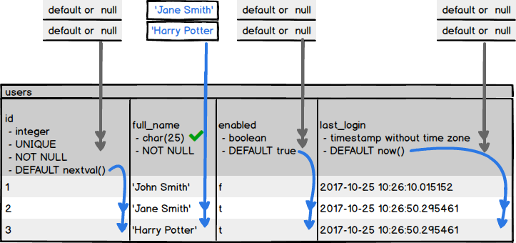 SQL INSERT statement and how to use it