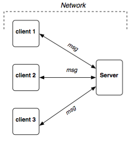 Overview of the different ways you can interact with PostgreSQL
