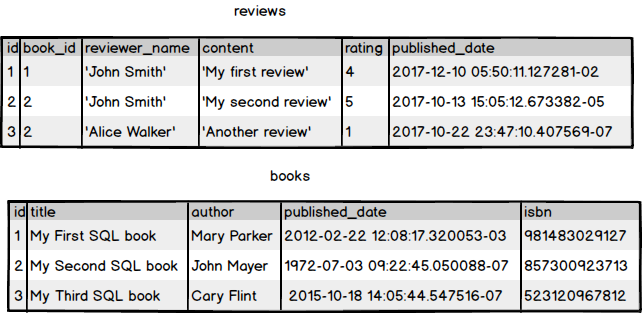 Reviews and Books